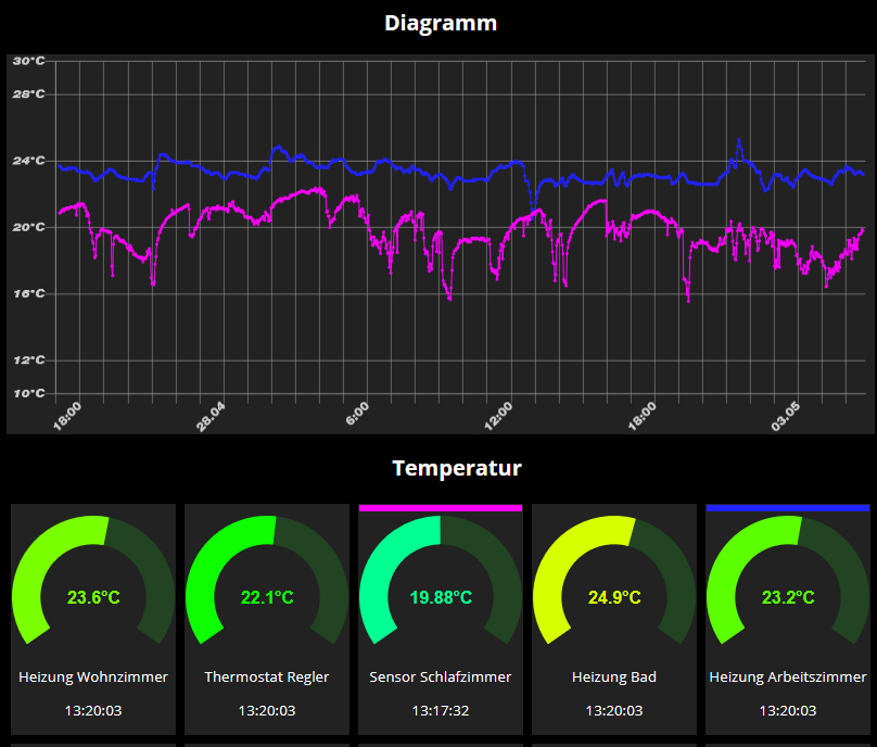 chartjs temperatur